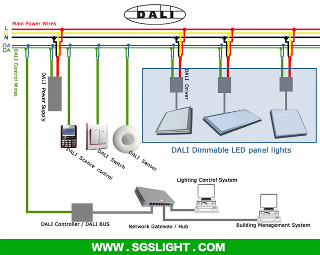 dali dimming led panel light how does led panel light work with the dali system dali lighting control wiring diagram at n-0.co